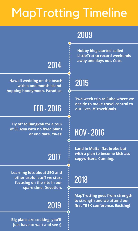 MapTrotting Travel Blog Timeline 2018